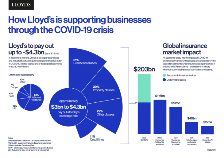 """How Lloyd's business is supporting businesses through the COVID-19 pandemic"" figure provided via Lloyds of London"