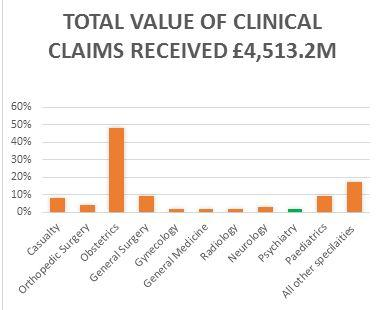 Total value of clinical claims received